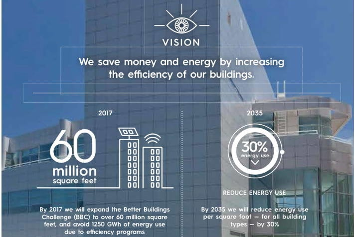 Energy Efficient Buildings - Sustainable City pLAn